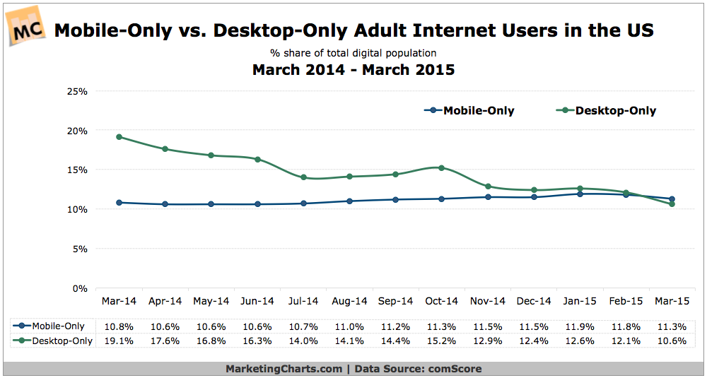 Mobile Device Usage Image