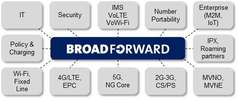 BroadForward BFX