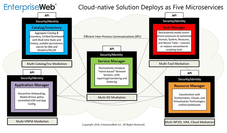Cloud-native Solution Deploys as Five Microservices