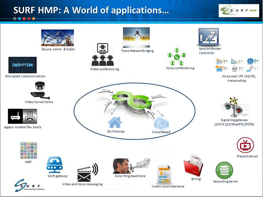 SURF HMP: A world of applications...