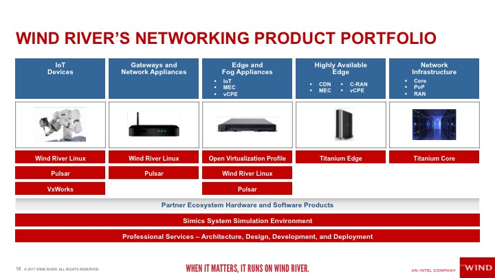 Wind River Networking Product Portfolio