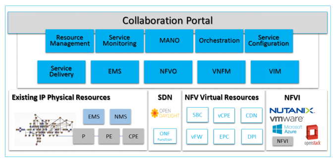 Collaboration Portal