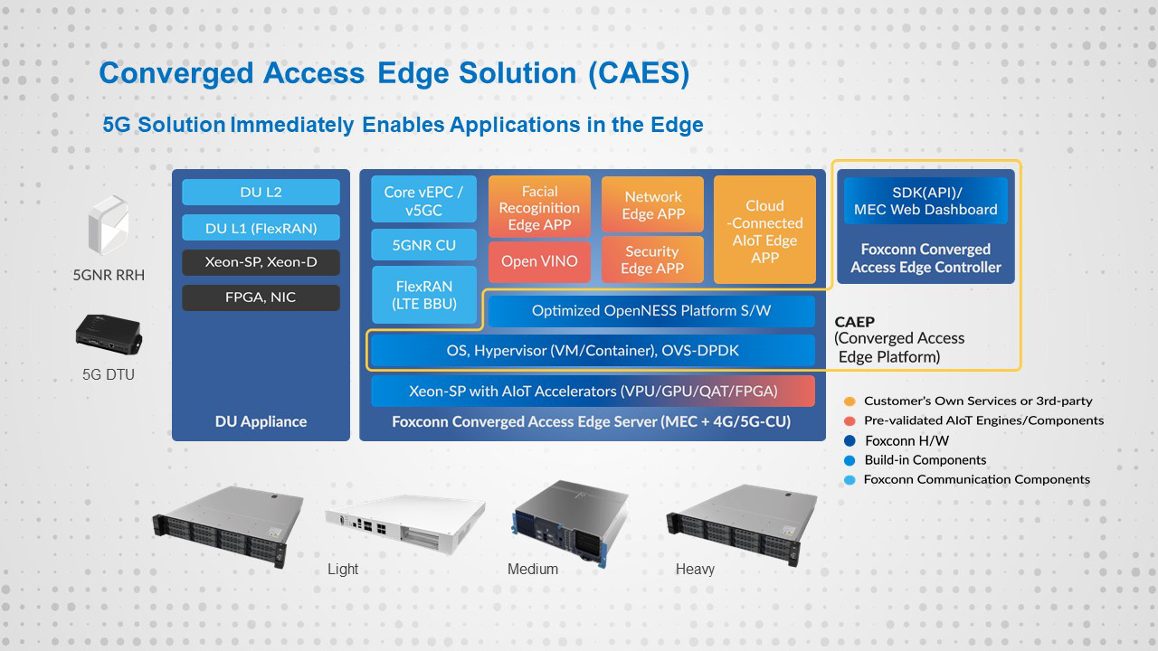 Converged Access