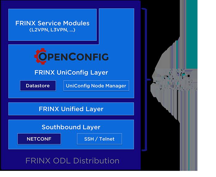 FRINX UniConfig Framework