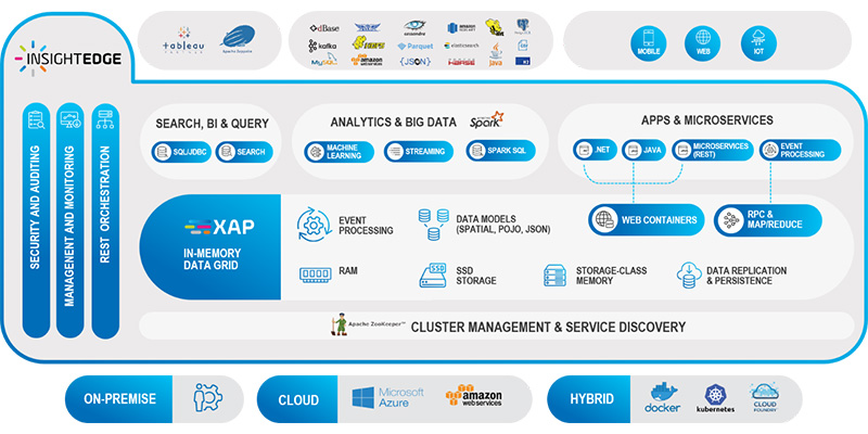 CLUSTER MANAGEMENT & SERVICE DISCOVERY