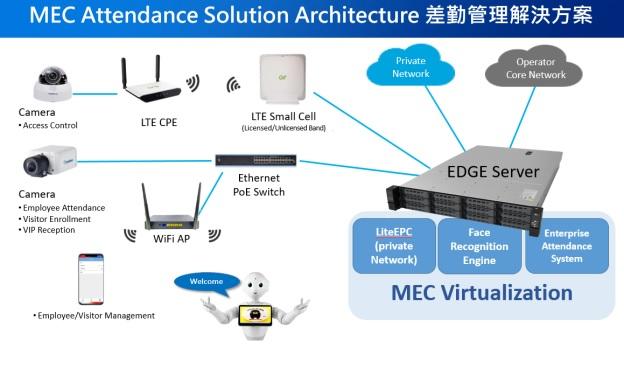 MEC Attendance Solution Architecture