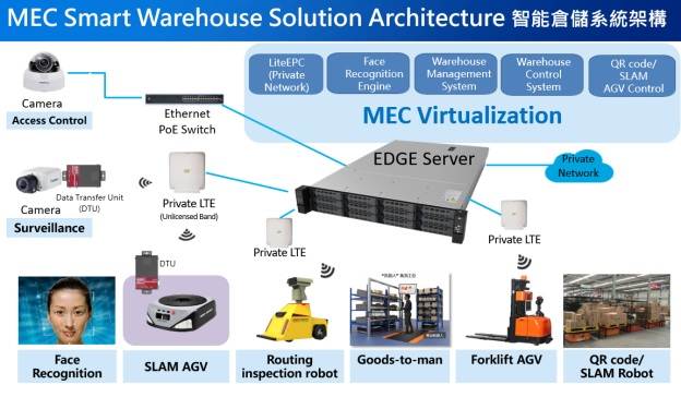 MEC Smart Warehouse Solution Architecture