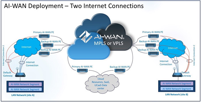 AI-WAN Deployment – Two Internet Connections