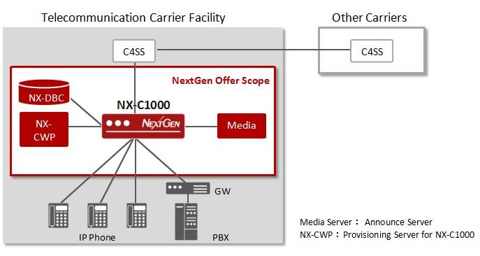 NX-C1000
