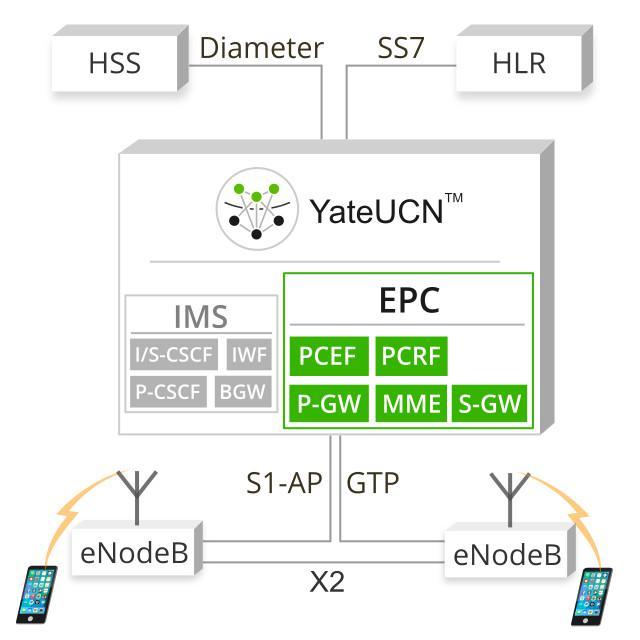 YateUCN as an EPC