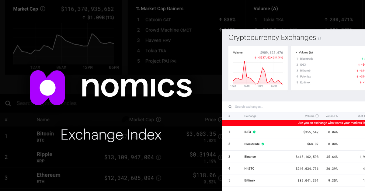 list of crypto currency exchanges in downers