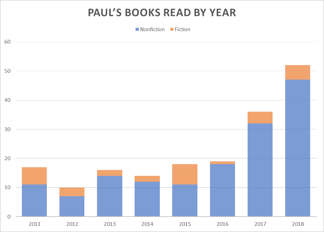 Paul's Books Read By Year