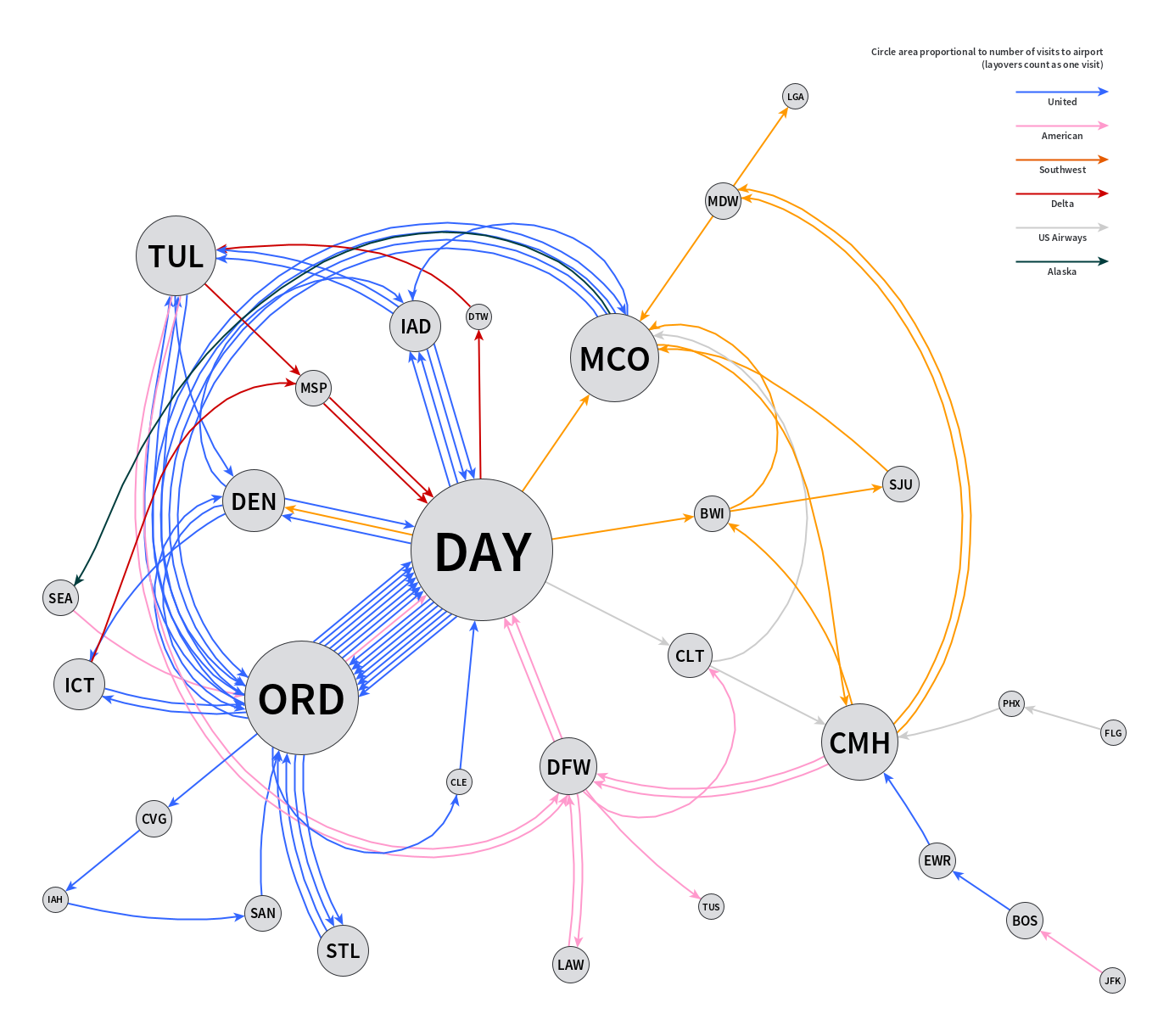 Directed graph for 2014 flights
