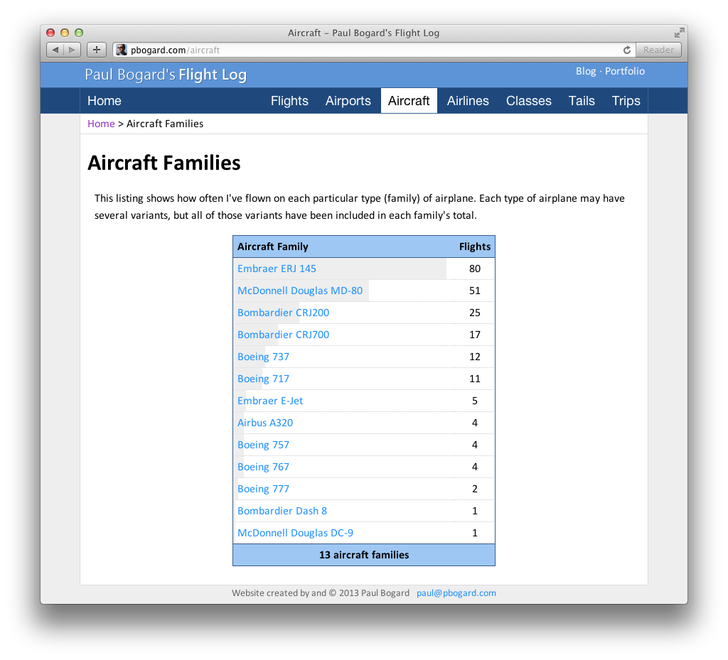 Screenshot of the Aircraft Families page