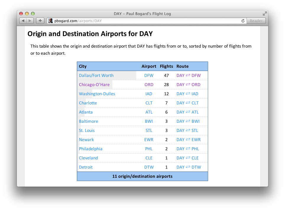Screenshot of destinations table on Show Airport page for DAY