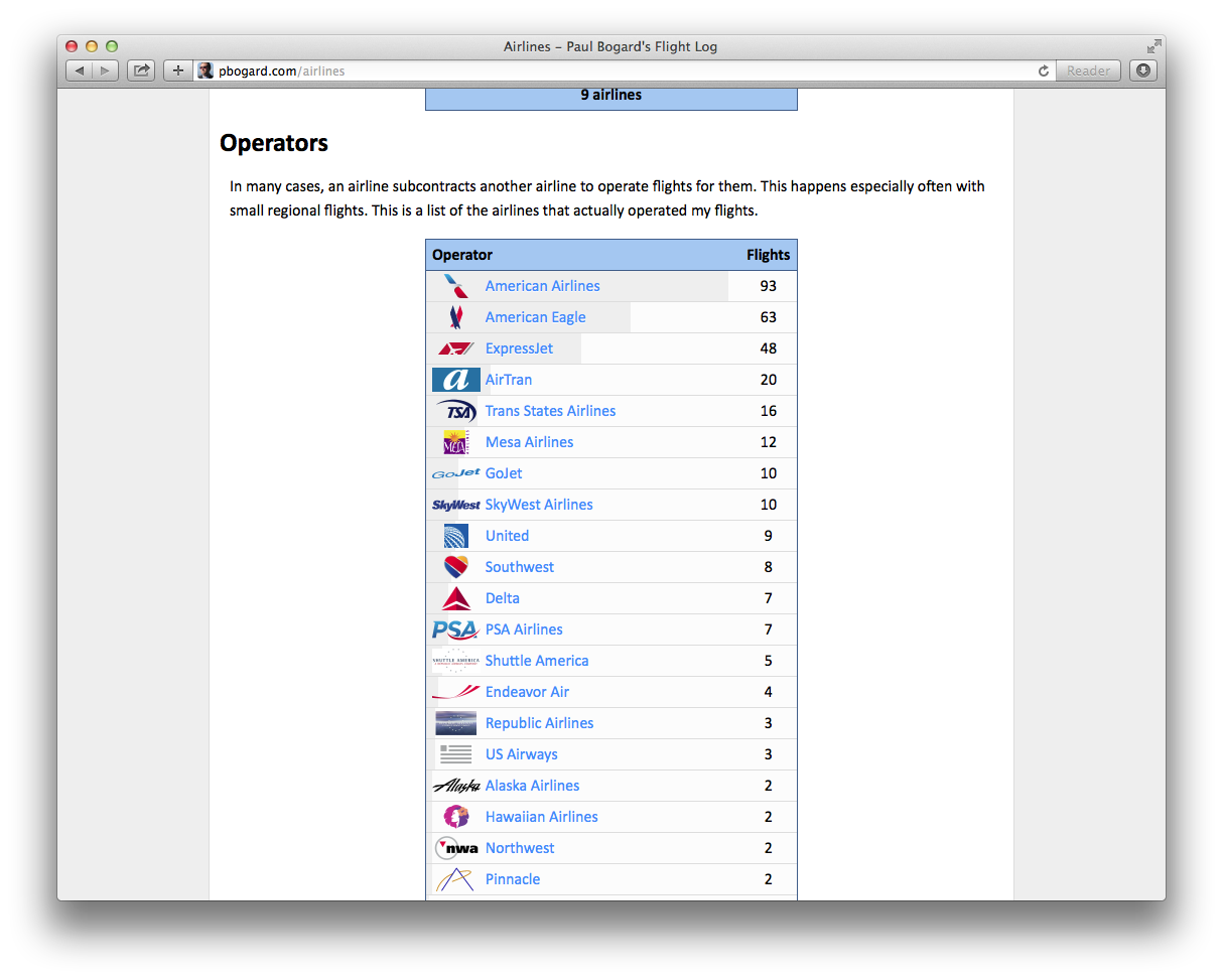 Screenshot of Operators table on Airlines page