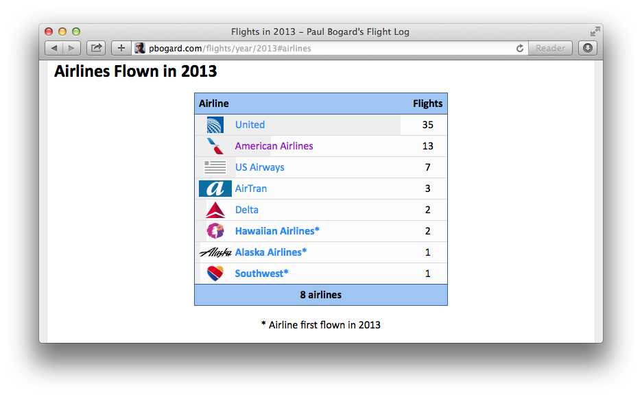 Screenshot of airlines table on Annual Summary page for 2013