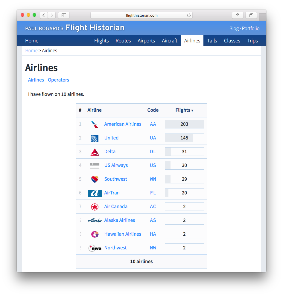 Screenshot of Airlines page