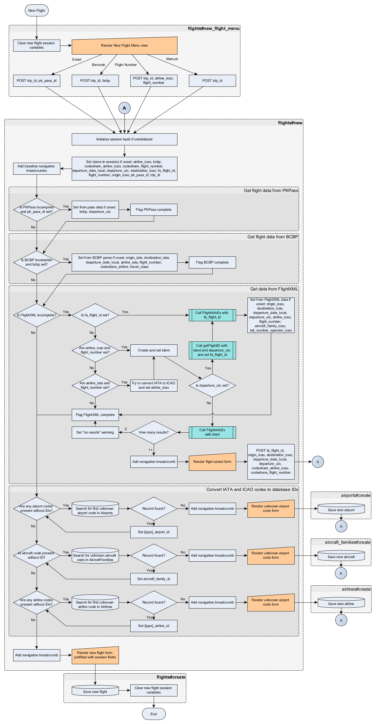 Flowchart for the new flight lookup process