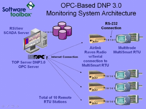 OPC Over DNP Links Remote Pumping Stations | Automation World Dnp Wiring Diagrams on