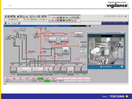 Yokogawa's FieldEye camera system enables operators.