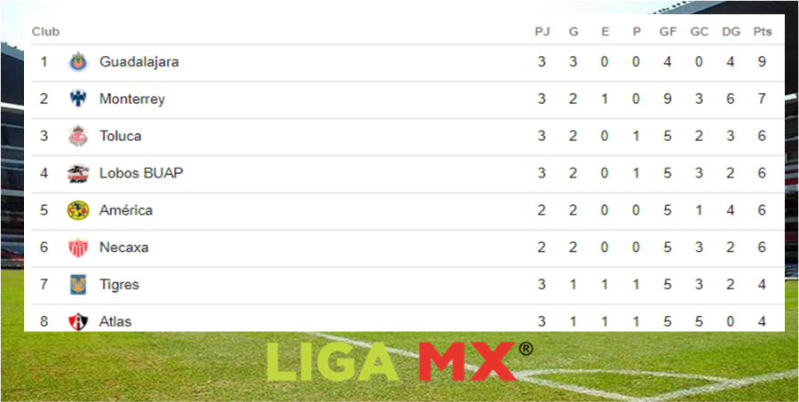 Mira las posiciones de la Liga MX tras finalizar la fecha 3 Image 1