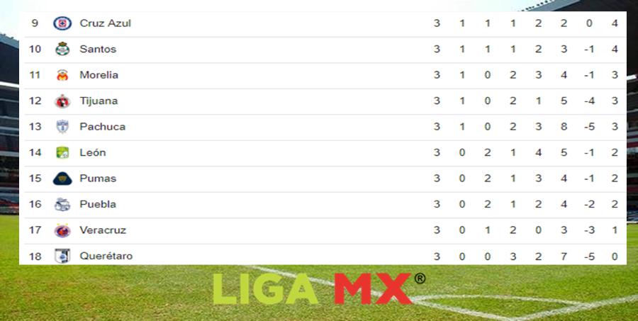 Mira las posiciones de la Liga MX tras finalizar la fecha 3 Image 2