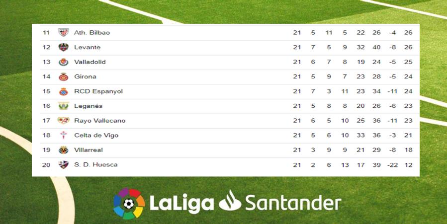 Posiciones de la Liga Española tras culminar la jornada 21 Image 1