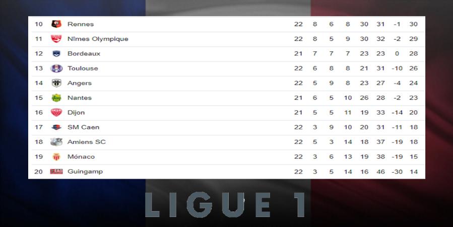 Posiciones de la Liga Francesa tras culminar la jornada 22 Image 1