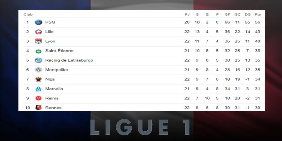 Posiciones de la Liga Francesa tras culminar la jornada 22 Image 2