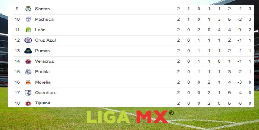 Posiciones de la Liga MX tras finalizar la fecha 2 Image 1