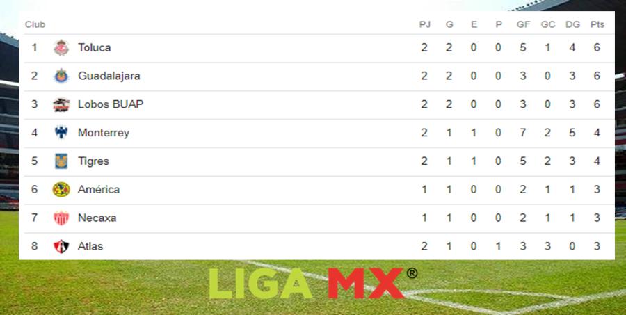 Posiciones de la Liga MX tras finalizar la fecha 2 Image 2