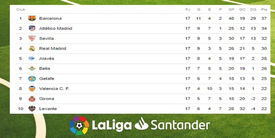 Posiciones de La Liga tras finalizar la jornada 17 Image 1