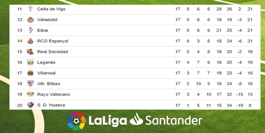 Posiciones de La Liga tras finalizar la jornada 17 Image 2