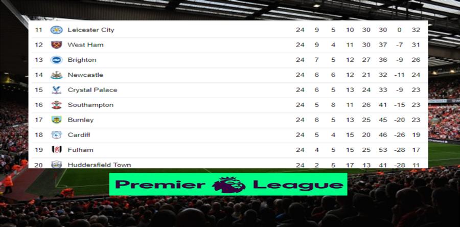 Posiciones de la Premier League tras culminar la jornada 24 Image 1