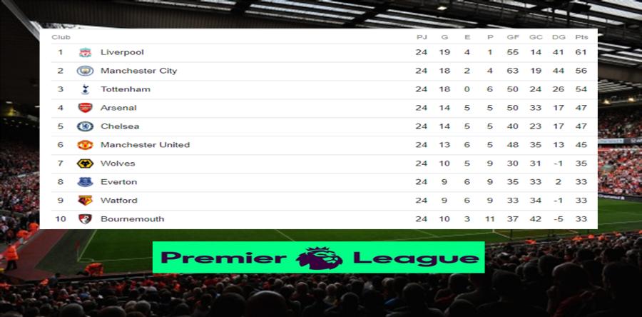 Posiciones de la Premier League tras culminar la jornada 24 Image 2