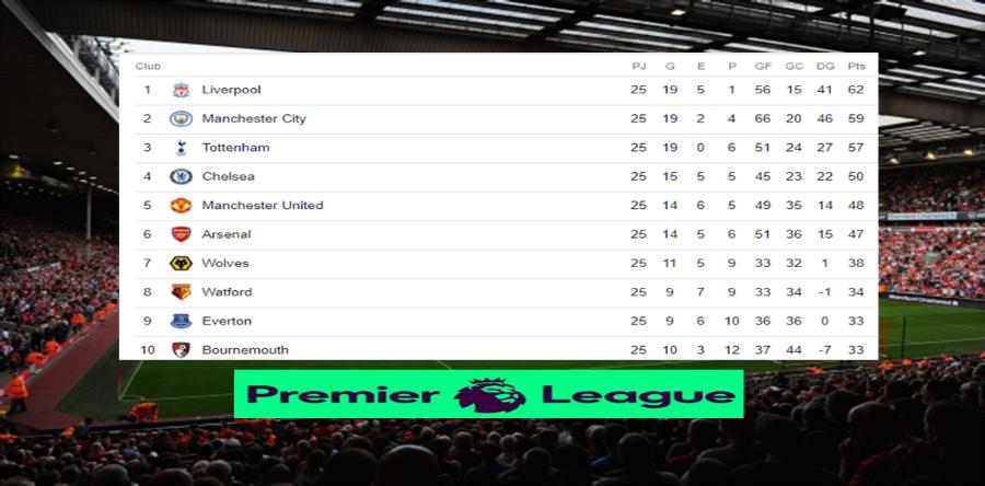 Posiciones de la Premier League tras finalizar la jornada 25 Image 2