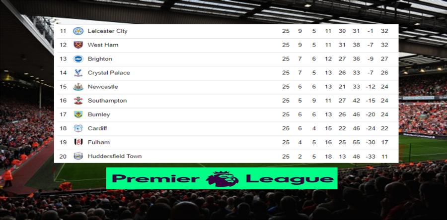 Posiciones de la Premier League tras finalizar la jornada 25 Image 1