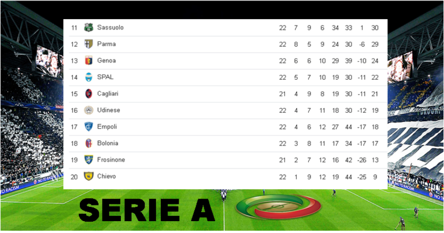 """Posiciones de la """"Serie A"""" tras culminar la jornada 22 Image 1"""