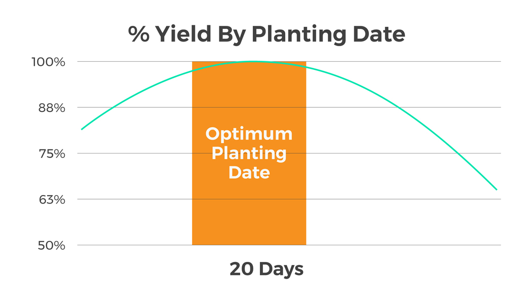 Graph showing the optimal planting date.