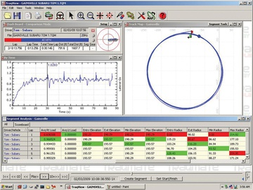 Careful interpretation of the Traqmate data provided insight into the performance of both the car and the driver.