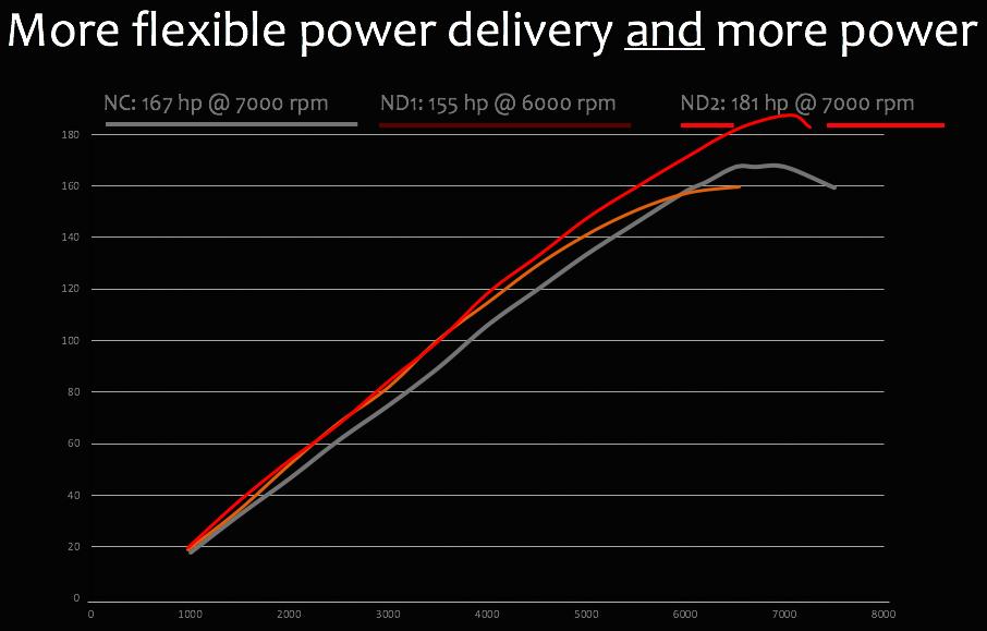 Mazda MX-5 Miata ND2 Dyno Chart