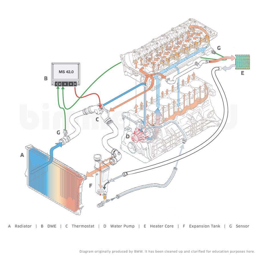 330 E46 Coolant System Diagram As Well Bmw E36 Engine