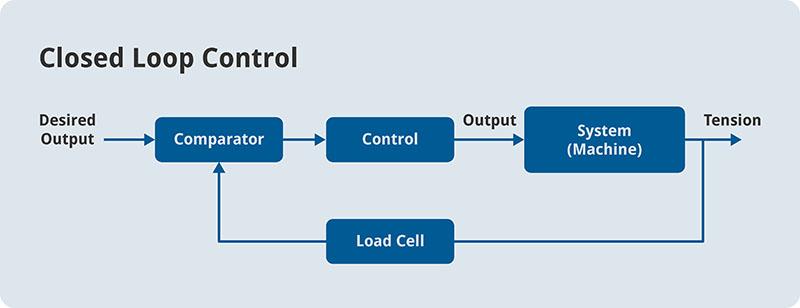 web handling tension closed loop control solution process