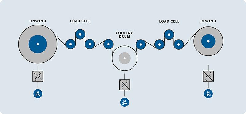 web handling tension control solution process
