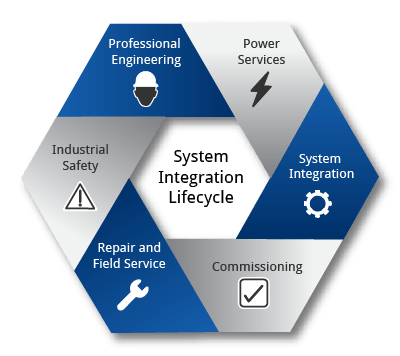 control system integration life cycle