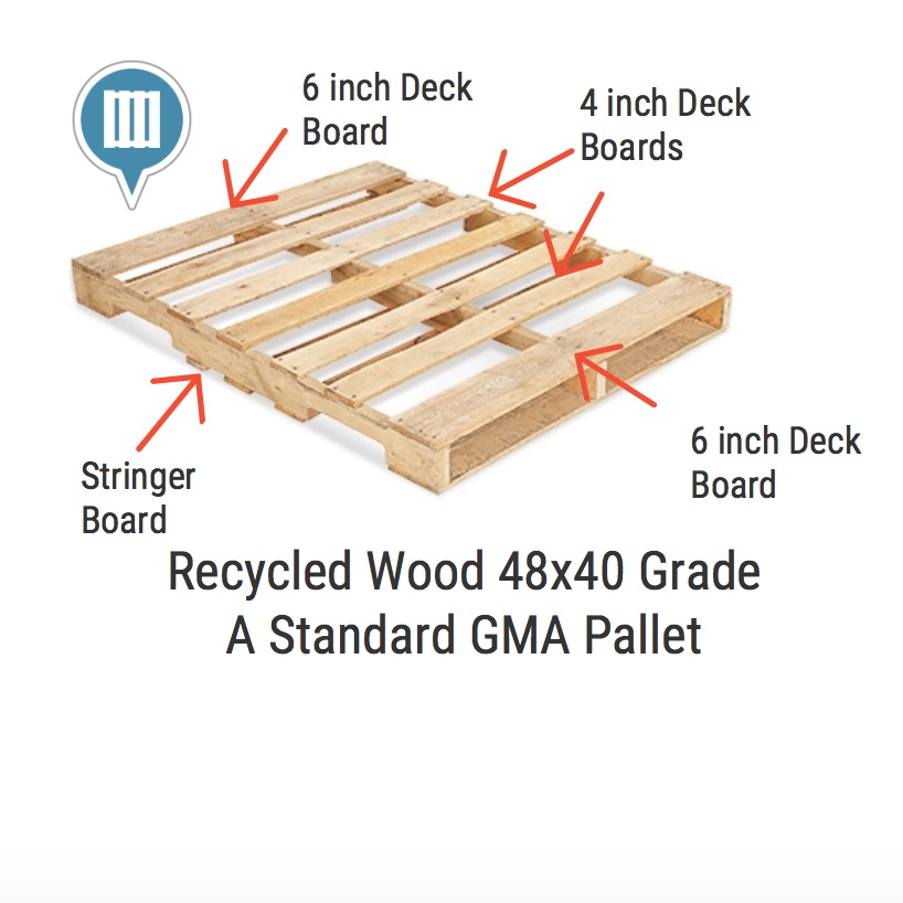 Repalletize a marketplace for buying and selling pallets for 6 inch wide decking boards