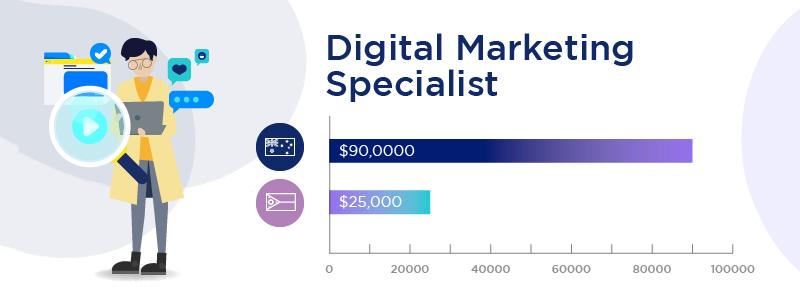 Diversify Offshore Digital Marketing Specialist