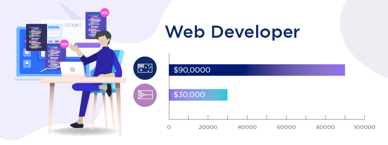 Diversify Offshore Web Developer