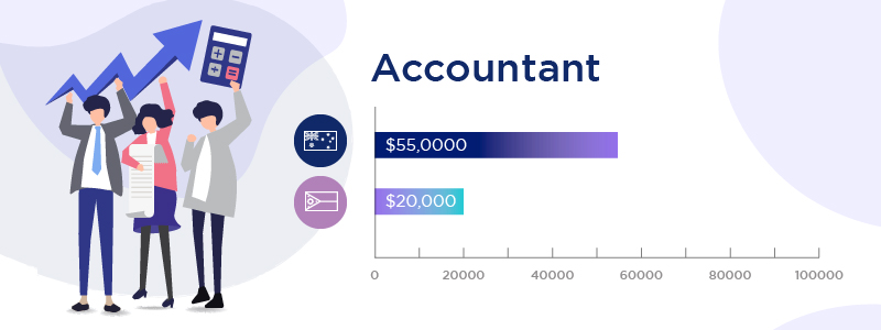 Diversify Offshore Accounting Roles